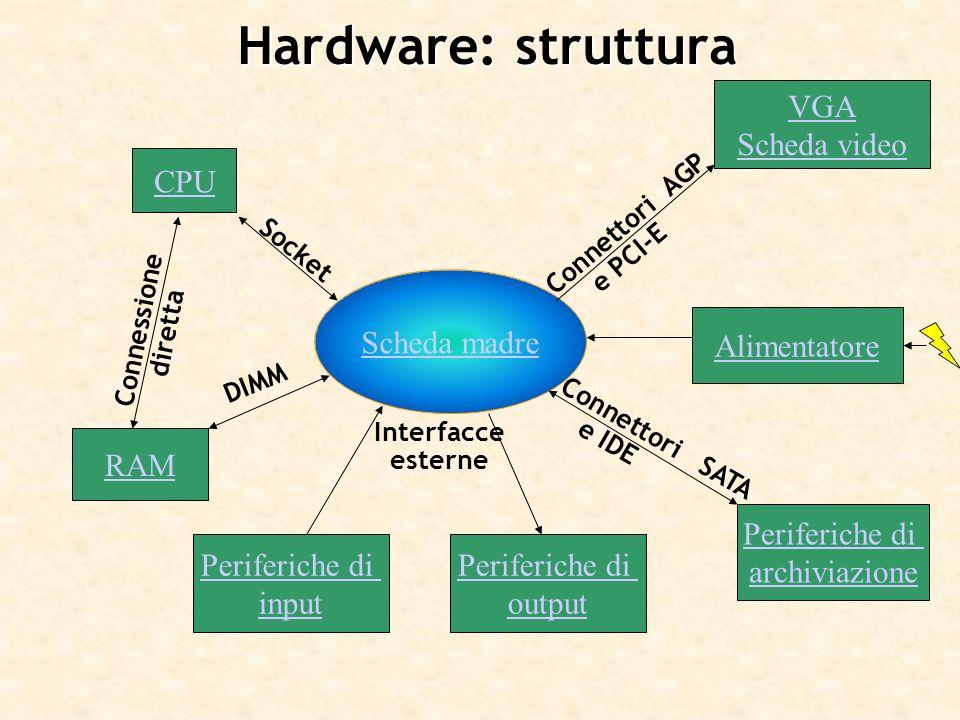 Hardware: struttura VGA Scheda video CPU Scheda madre Alimentatore RAM