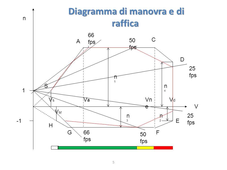 Diagramma di manovra e di raffica