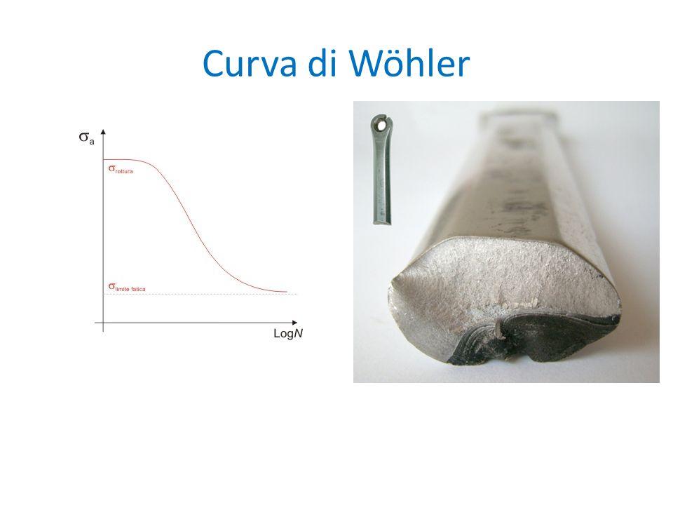 Curva di Wöhler