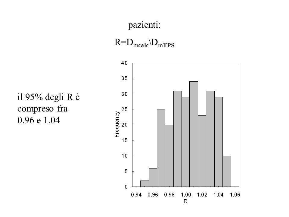 pazienti: R=Dmcalc\DmTPS il 95% degli R è compreso fra 0.96 e 1.04