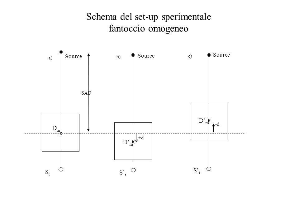 Schema del set-up sperimentale fantoccio omogeneo