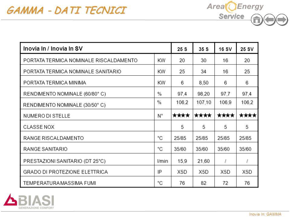 GAMMA - DATI TECNICI Inovia In / Inovia In SV 25 S 35 S 16 SV 25 SV