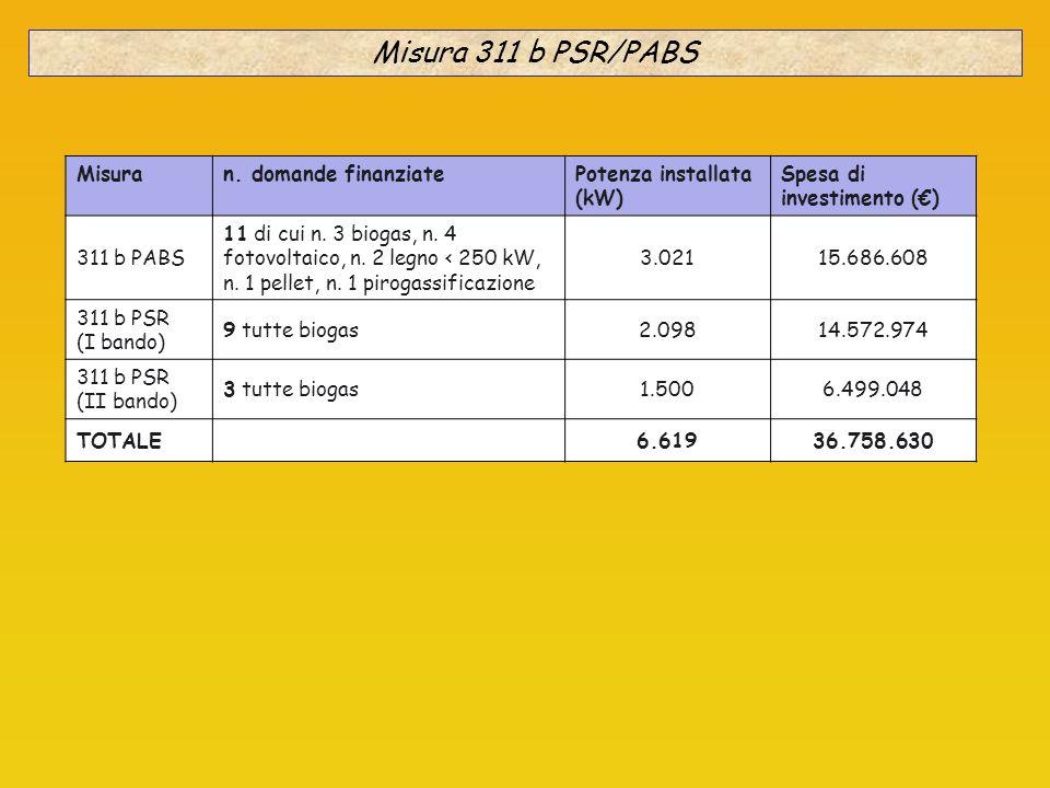 Misura 311 b PSR/PABS Misura n. domande finanziate