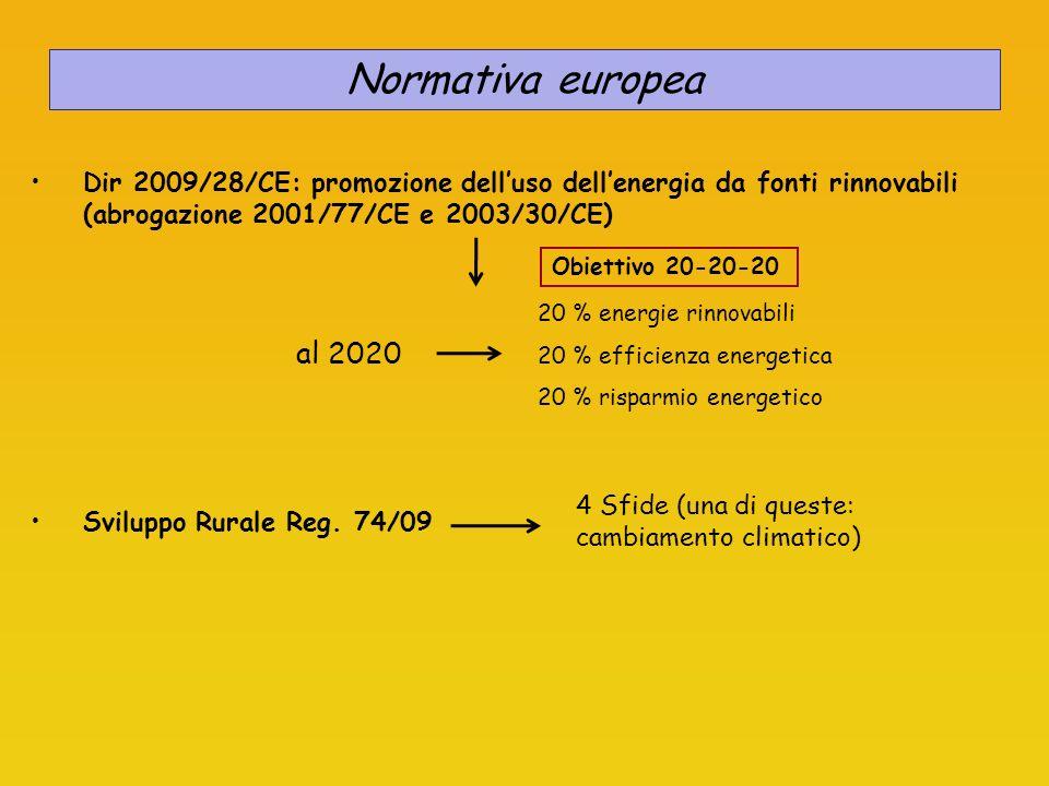 Normativa europea Dir 2009/28/CE: promozione dell'uso dell'energia da fonti rinnovabili (abrogazione 2001/77/CE e 2003/30/CE)