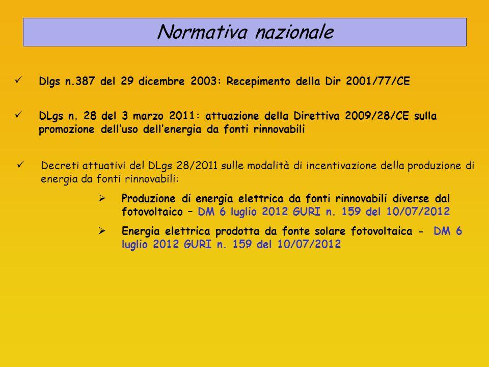 Normativa nazionale Dlgs n.387 del 29 dicembre 2003: Recepimento della Dir 2001/77/CE.