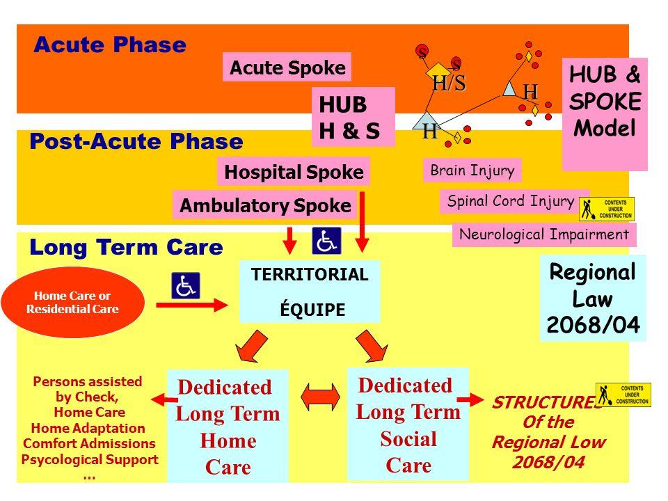 Acute Phase s HUB & H/S SPOKE H Model HUB H & S Post-Acute Phase