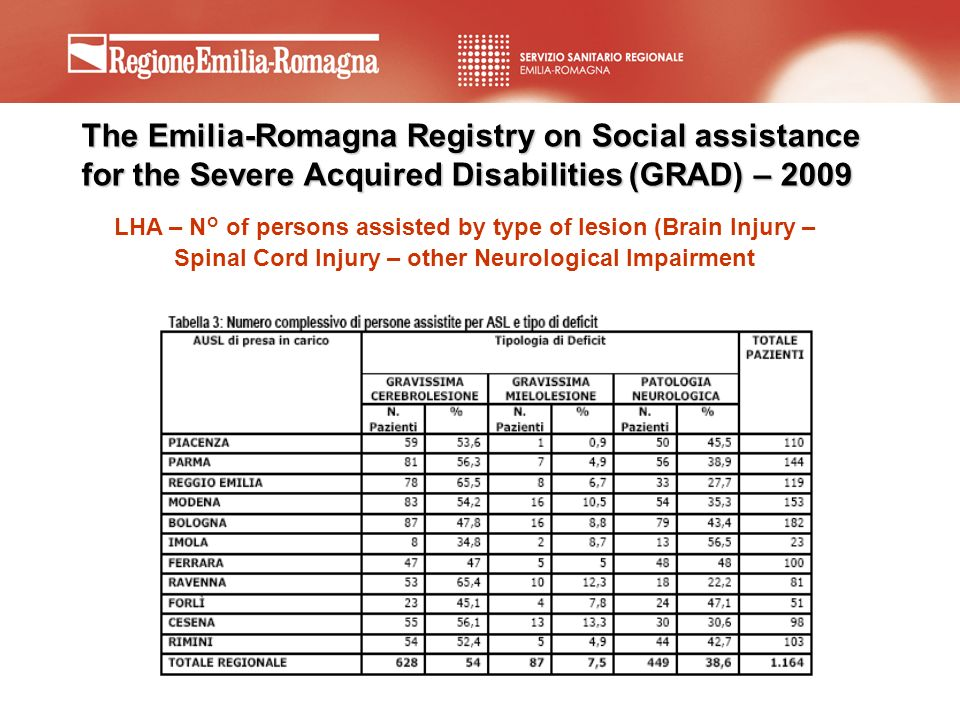 The Emilia-Romagna Registry on Social assistance for the Severe Acquired Disabilities (GRAD) – 2009
