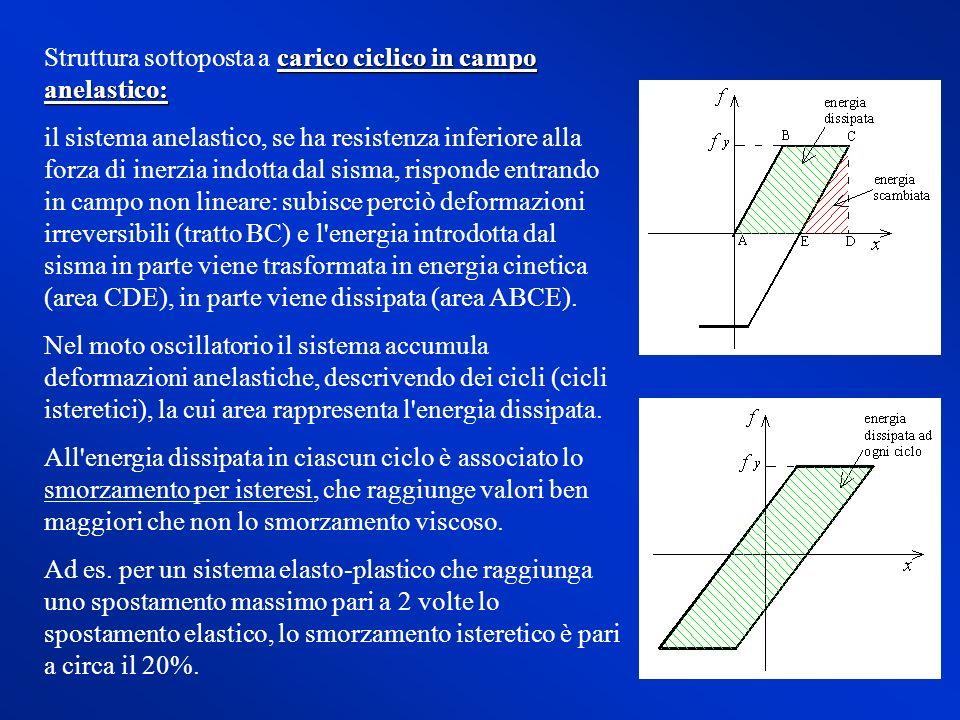 Struttura sottoposta a carico ciclico in campo anelastico: