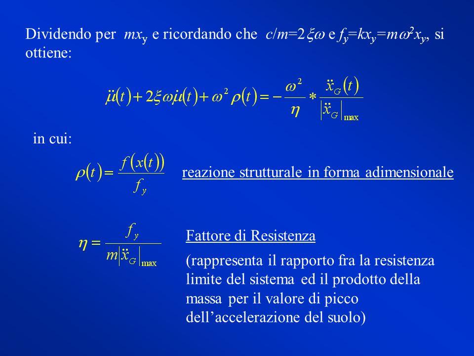 Dividendo per mxy e ricordando che c/m=2xw e fy=kxy=mw2xy, si ottiene: