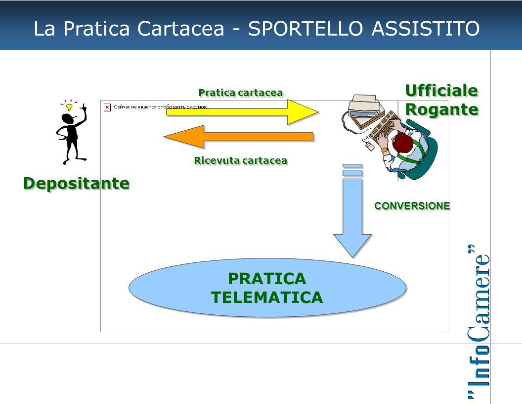 La Pratica Cartacea - SPORTELLO ASSISTITO