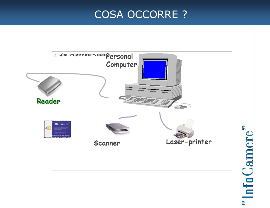 COSA OCCORRE Personal Computer Reader Laser-printer Scanner