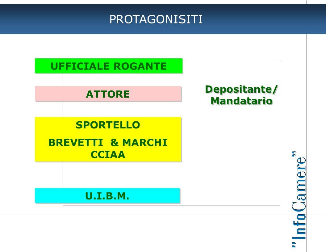 PROTAGONISITI UFFICIALE ROGANTE Depositante/ ATTORE Mandatario