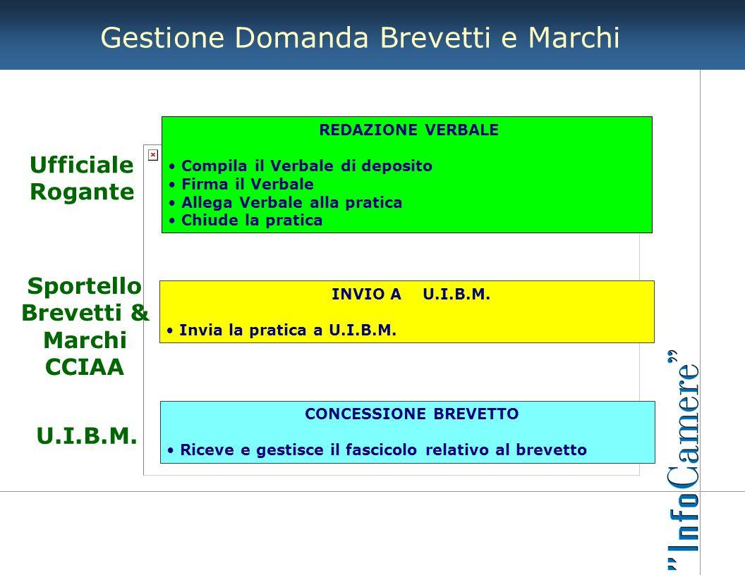 Ufficiale Rogante Sportello Brevetti & Marchi CCIAA U.I.B.M.