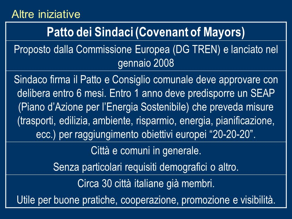 Patto dei Sindaci (Covenant of Mayors)