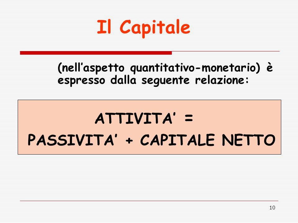 PASSIVITA' + CAPITALE NETTO