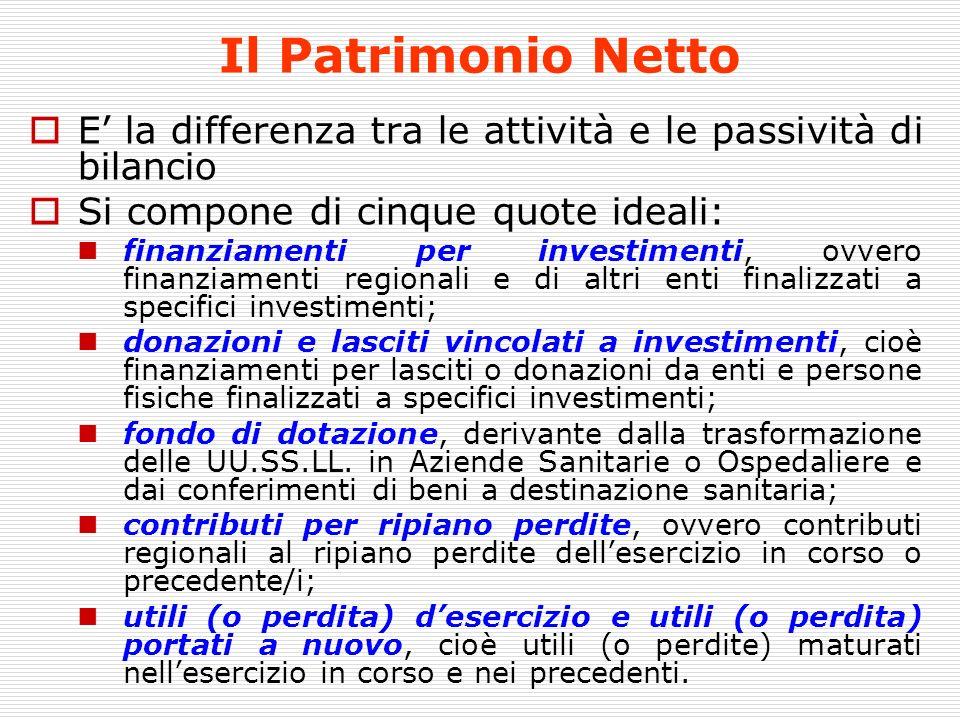 Il Patrimonio Netto E' la differenza tra le attività e le passività di bilancio. Si compone di cinque quote ideali: