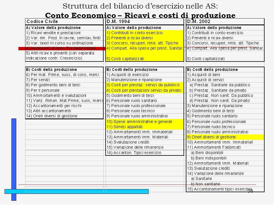 Conto Economico – Ricavi e costi di produzione