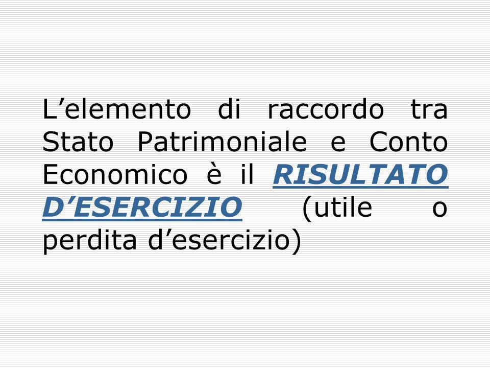 L'elemento di raccordo tra Stato Patrimoniale e Conto Economico è il RISULTATO D'ESERCIZIO (utile o perdita d'esercizio)