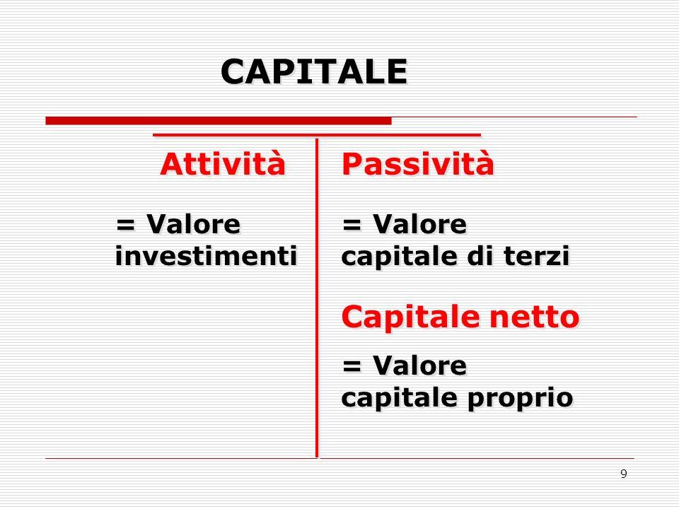 CAPITALE Attività Passività Capitale netto = Valore investimenti