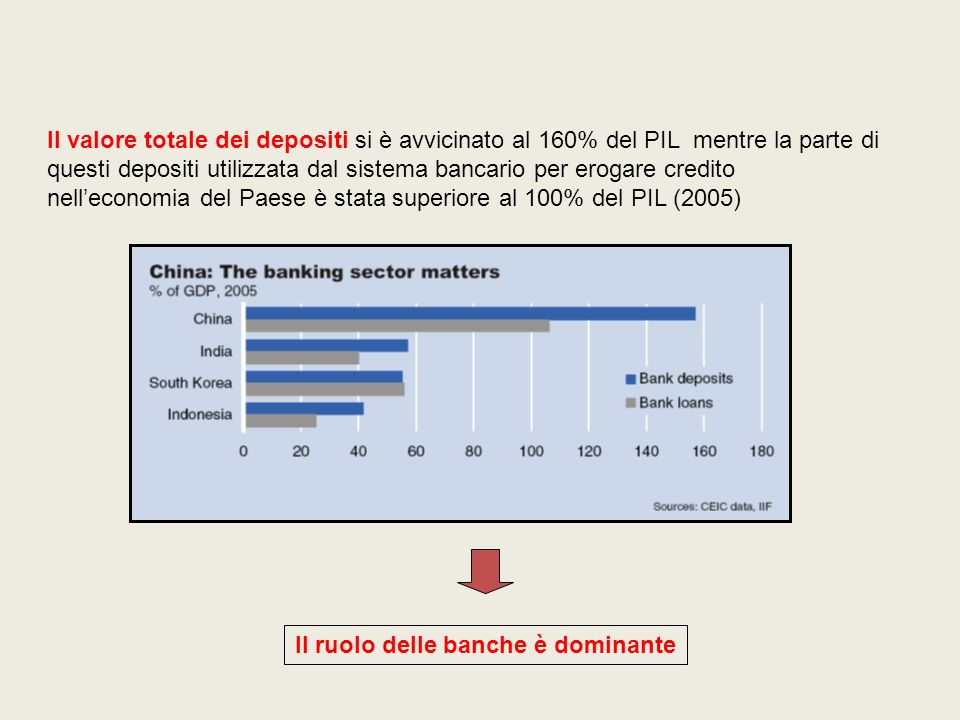 Il ruolo delle banche è dominante