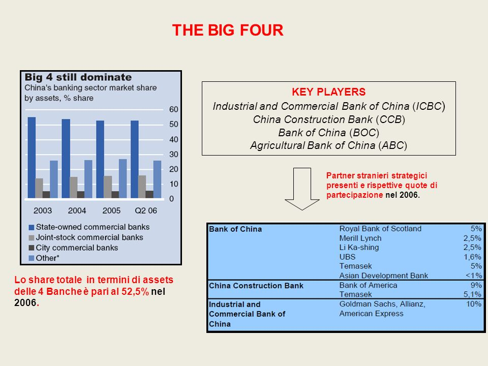 THE BIG FOUR KEY PLAYERS