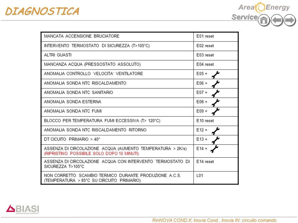 DIAGNOSTICA MANCATA ACCENSIONE BRUCIATORE E01 reset