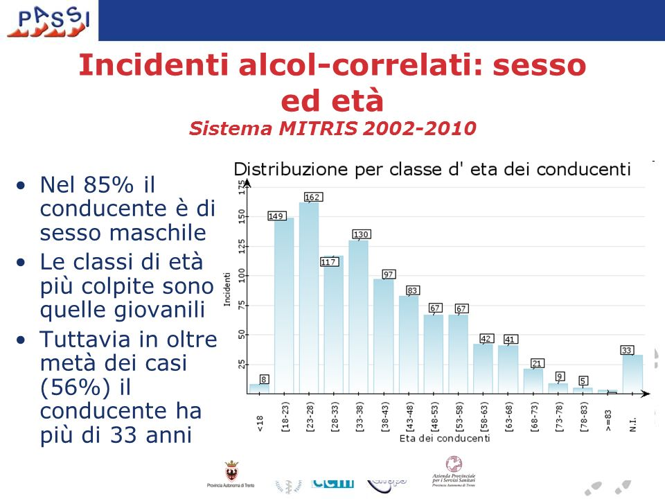 Incidenti alcol-correlati: sesso ed età Sistema MITRIS 2002-2010