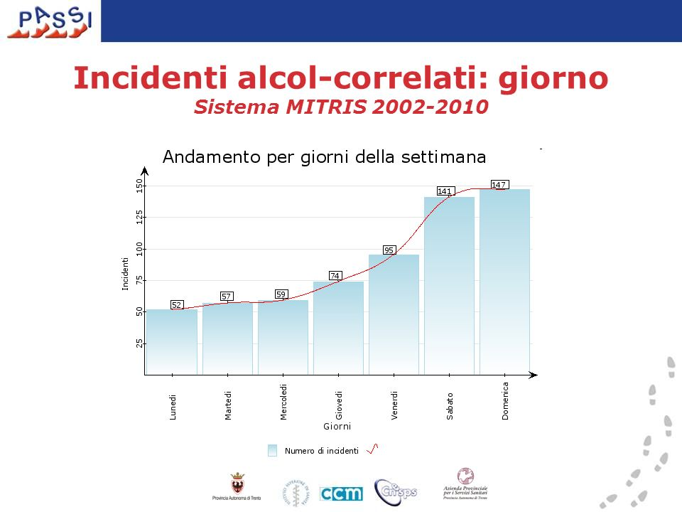 Incidenti alcol-correlati: giorno Sistema MITRIS 2002-2010