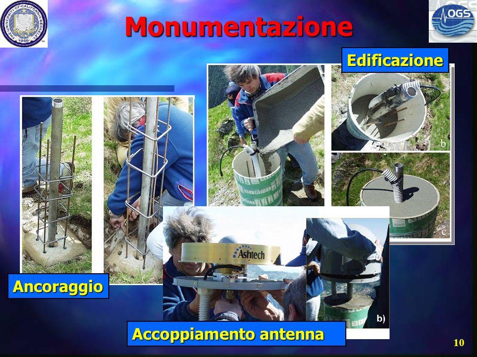 Monumentazione Edificazione Ancoraggio Accoppiamento antenna