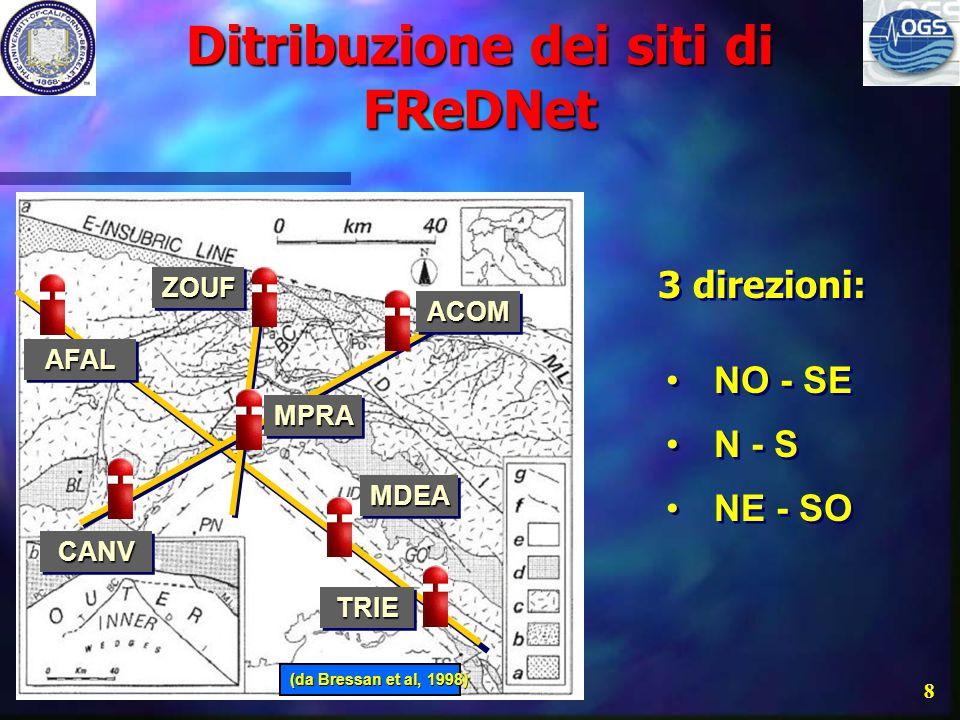 Ditribuzione dei siti di FReDNet