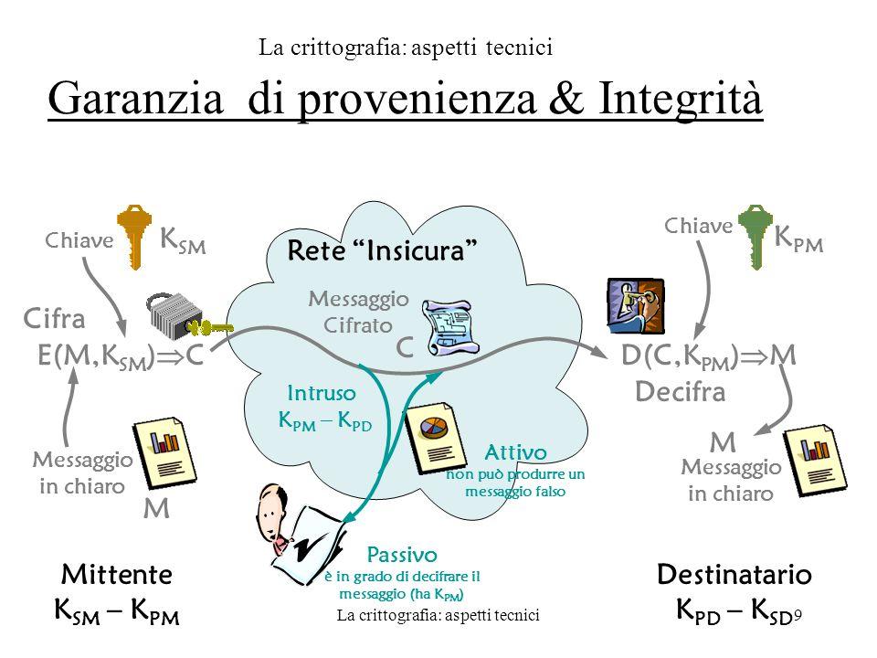 La crittografia: aspetti tecnici Garanzia di provenienza & Integrità