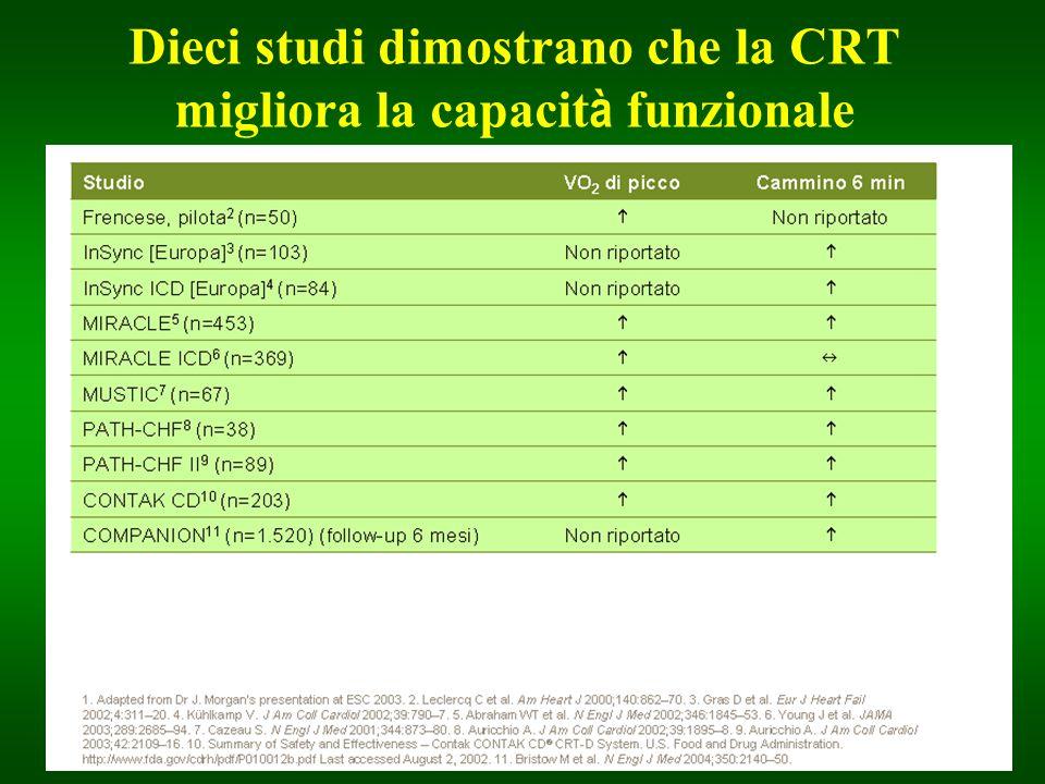 Dieci studi dimostrano che la CRT migliora la capacità funzionale