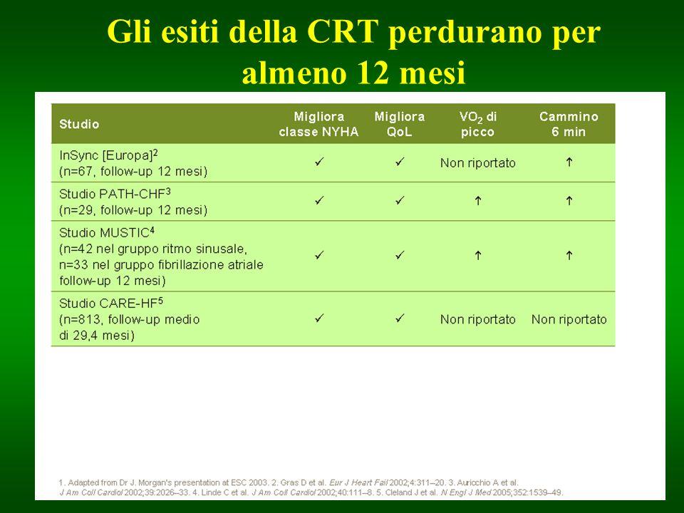 Gli esiti della CRT perdurano per almeno 12 mesi