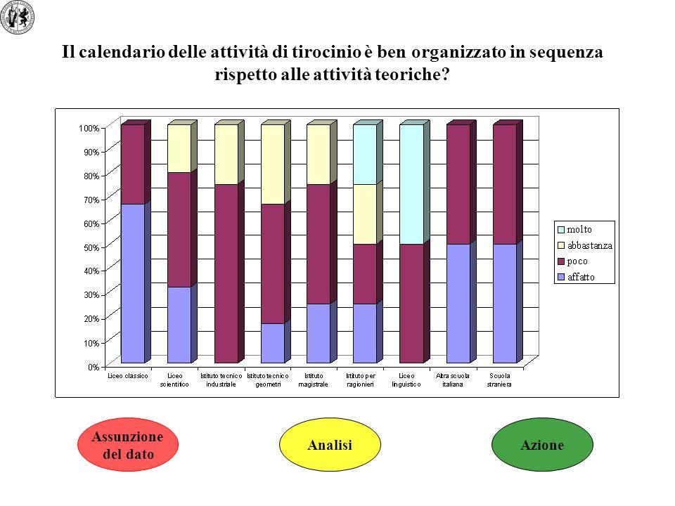 Il calendario delle attività di tirocinio è ben organizzato in sequenza rispetto alle attività teoriche