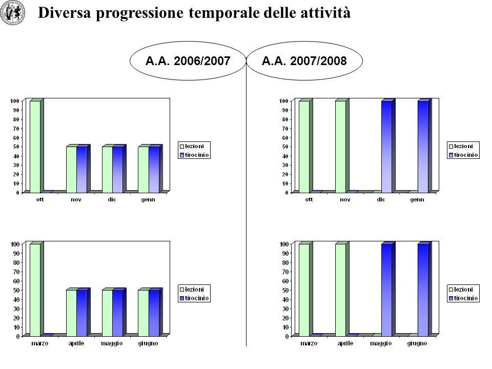 Diversa progressione temporale delle attività