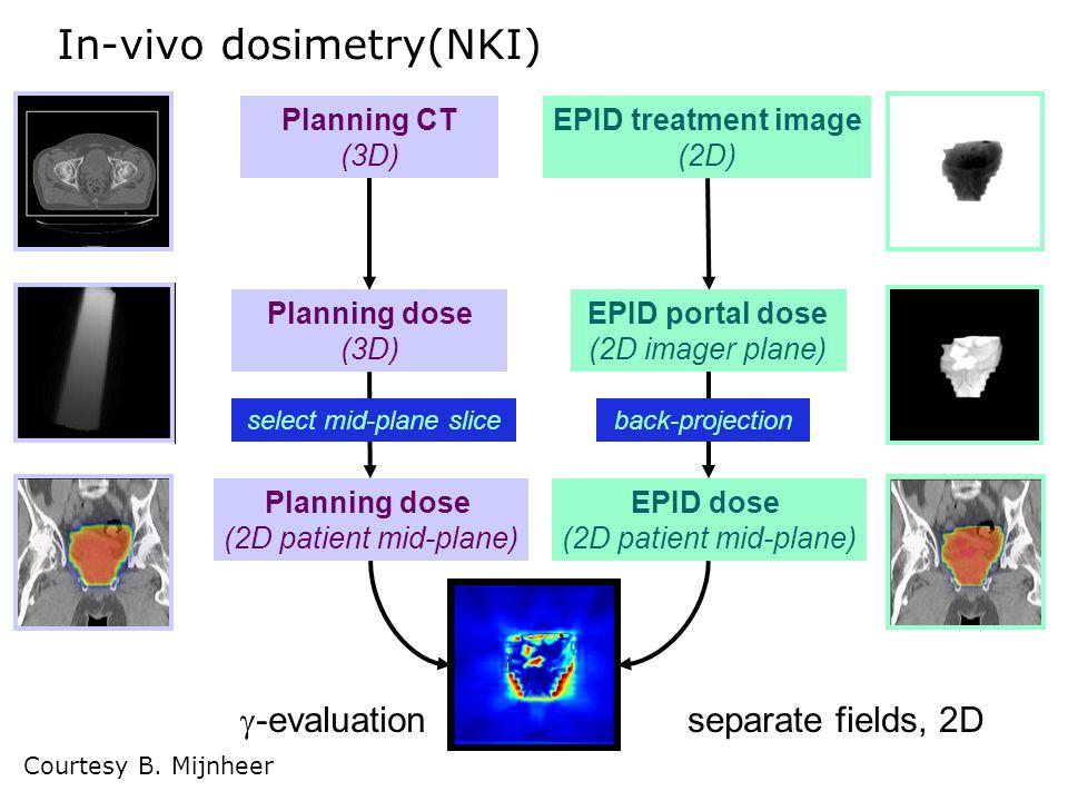 In-vivo dosimetry(NKI)