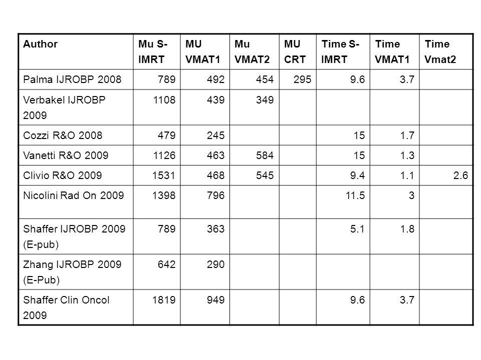 Author Mu S- IMRT. MU VMAT1. Mu VMAT2. MU CRT. Time S- IMRT. Time VMAT1. Time Vmat2. Palma IJROBP 2008.