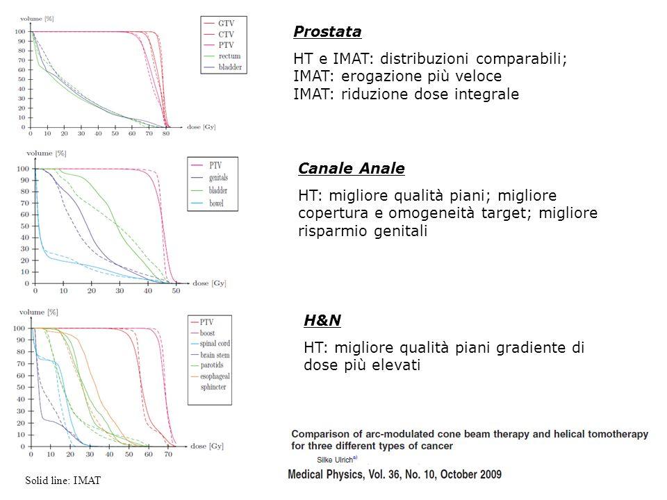 HT: migliore qualità piani gradiente di dose più elevati