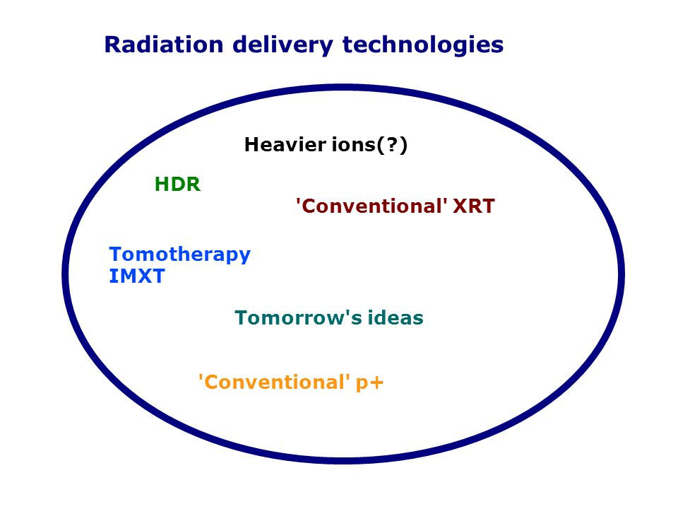 Radiation delivery technologies
