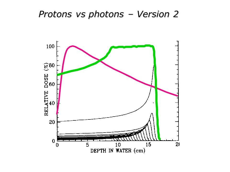 Protons vs photons – Version 2