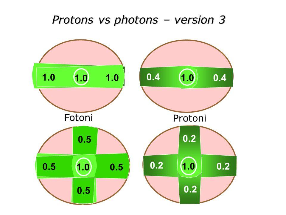 Protons vs photons – version 3