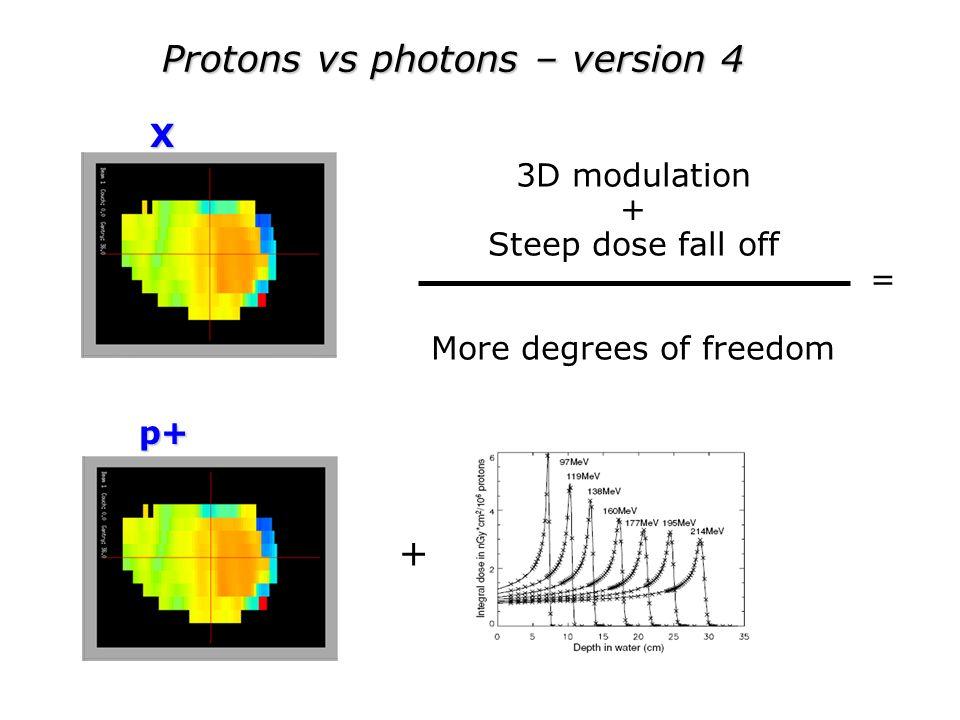 Protons vs photons – version 4