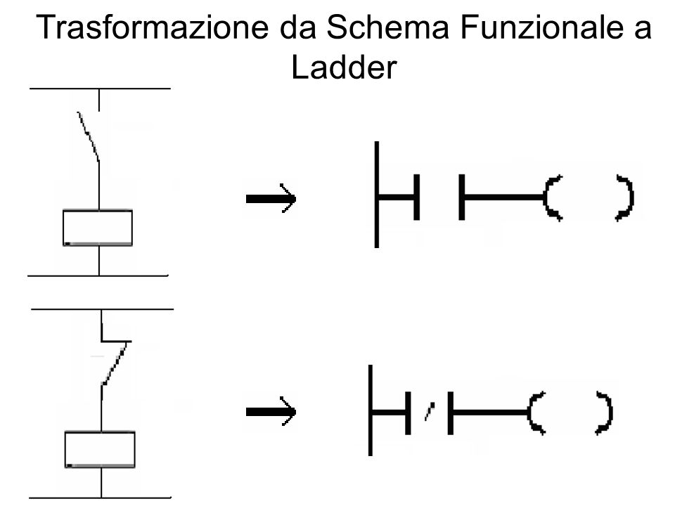 Trasformazione da Schema Funzionale a Ladder