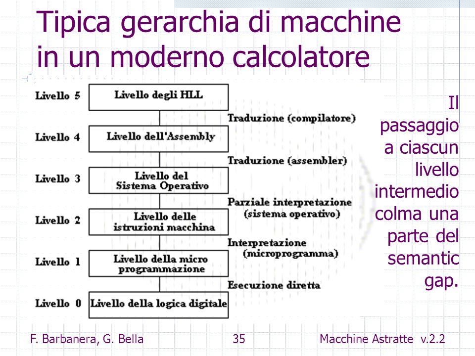Tipica gerarchia di macchine in un moderno calcolatore