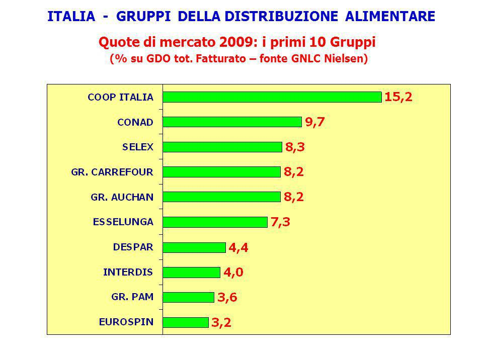 ITALIA - GRUPPI DELLA DISTRIBUZIONE ALIMENTARE
