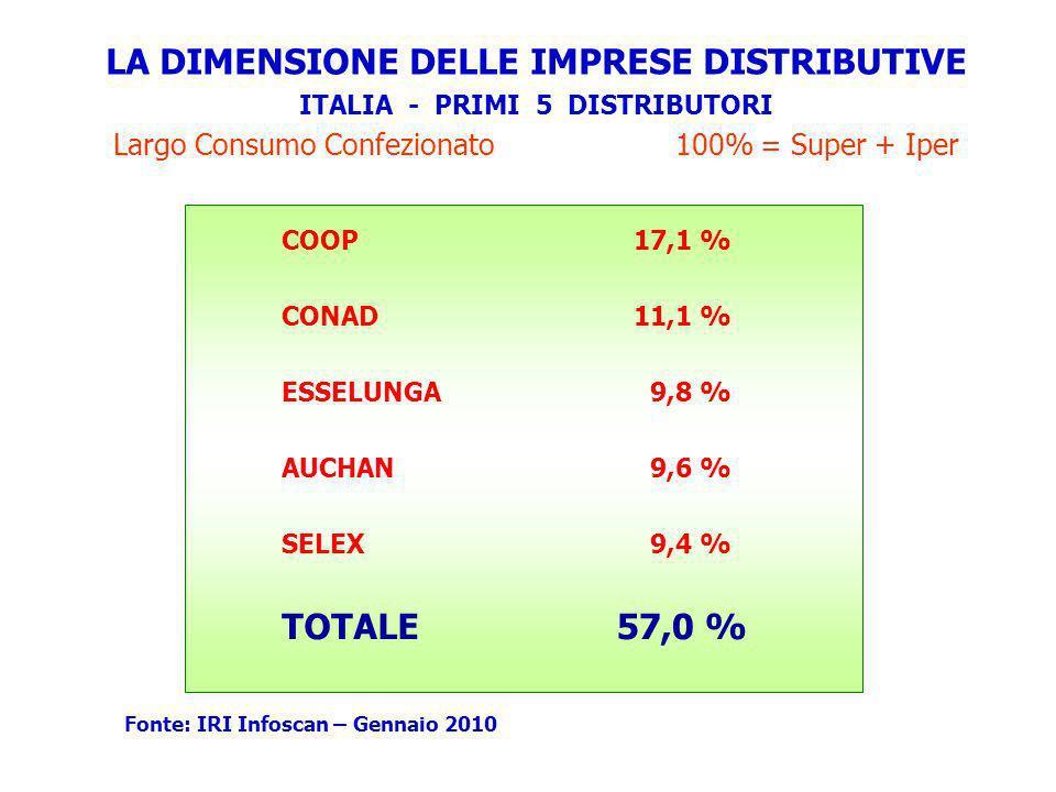 LA DIMENSIONE DELLE IMPRESE DISTRIBUTIVE ITALIA - PRIMI 5 DISTRIBUTORI