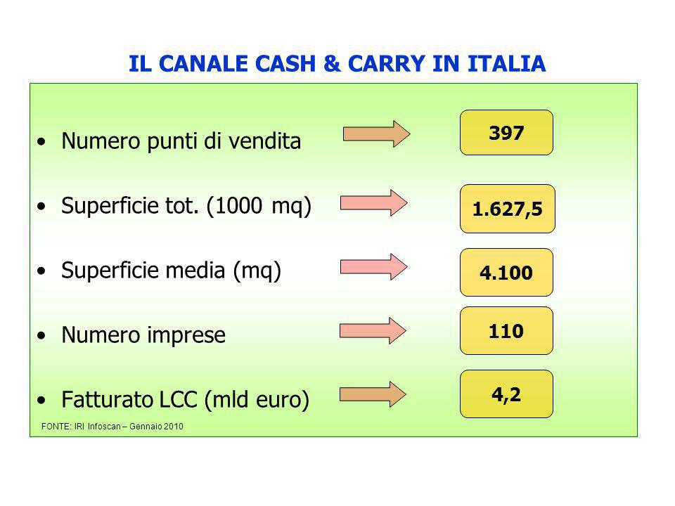 IL CANALE CASH & CARRY IN ITALIA