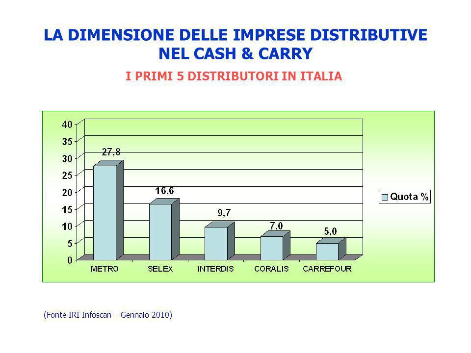 LA DIMENSIONE DELLE IMPRESE DISTRIBUTIVE NEL CASH & CARRY
