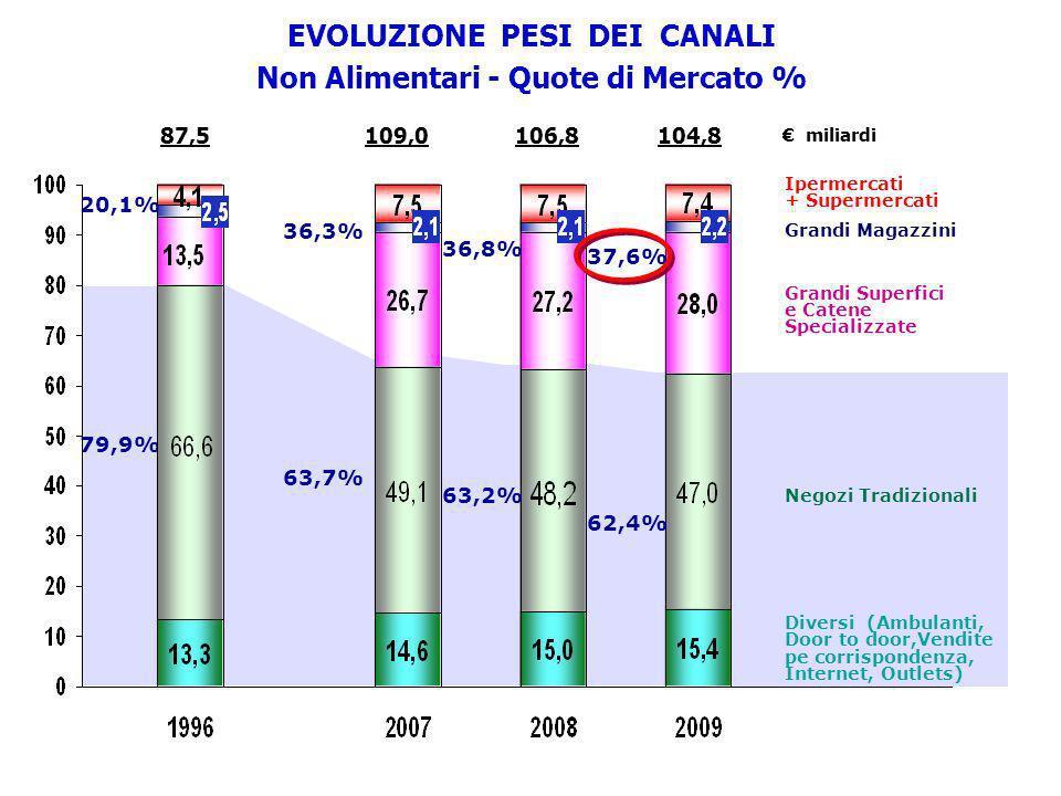 EVOLUZIONE PESI DEI CANALI Non Alimentari - Quote di Mercato %