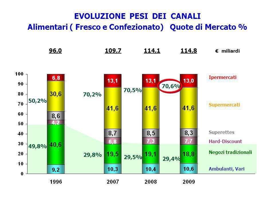 EVOLUZIONE PESI DEI CANALI